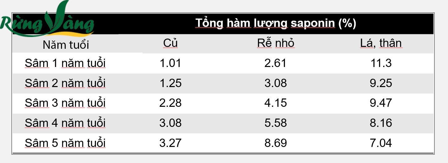 Bảng kết quả hàm lượng sâm saponiasâm saponia